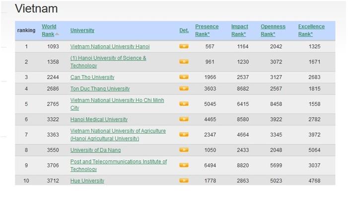 Tăng ba bậc so với năm 2018, Học viện Công nghệ Bưu Chính Viễn Thông vào top 10 trường đại học theo bảng xếp hạng Webometrics